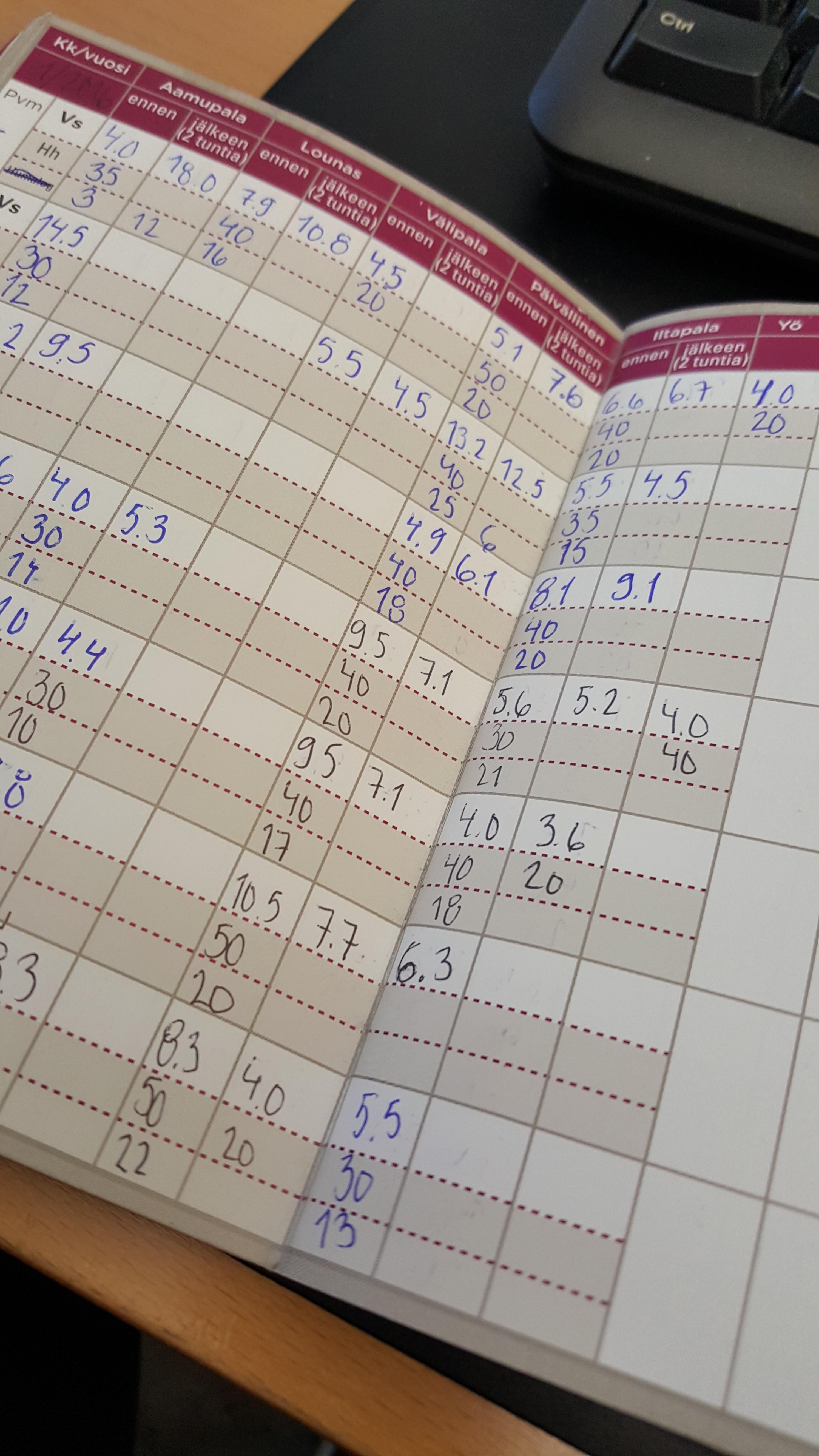 Verensokeri Päiväkirja