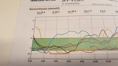 Yön ja aamupäivän verensokeritietojani. Vasemmalla on verensokeri mmol/L ja alla kellonaika.
